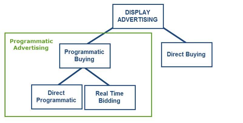 b10-programmatic-advertising-la-gi-quang-cao-lap-trinh-la-gi.png
