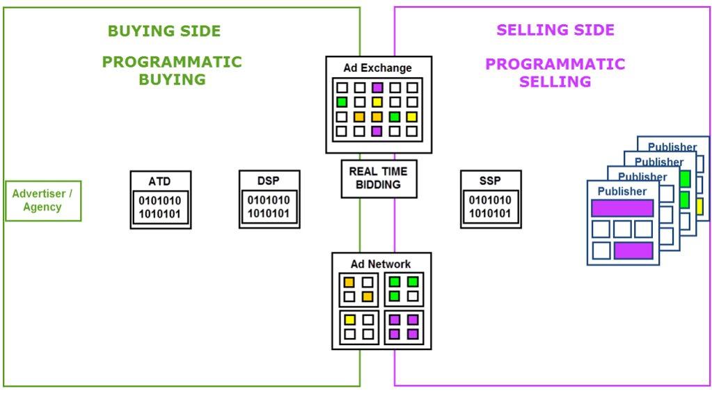 b11-programmatic-advertising-la-gi-quang-cao-lap-trinh-la-gi.png